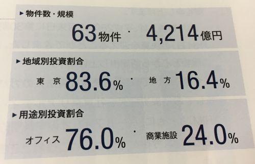 日本プライムリアルティ 東京のオフィスが多めです