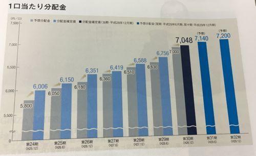 日本プライムリアルティ 分配金は増加中です