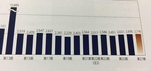 東急リアル・エステイト投資法人 分配金の推移