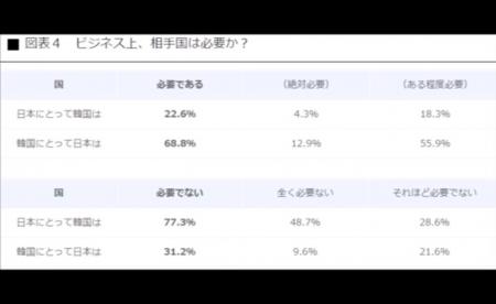 【動画】日本人の8割が「ビジネスで韓国は必要ない」衝撃のアンケート結果 [嫌韓ちゃんねる ~日本の未来のために~ 記事No15198