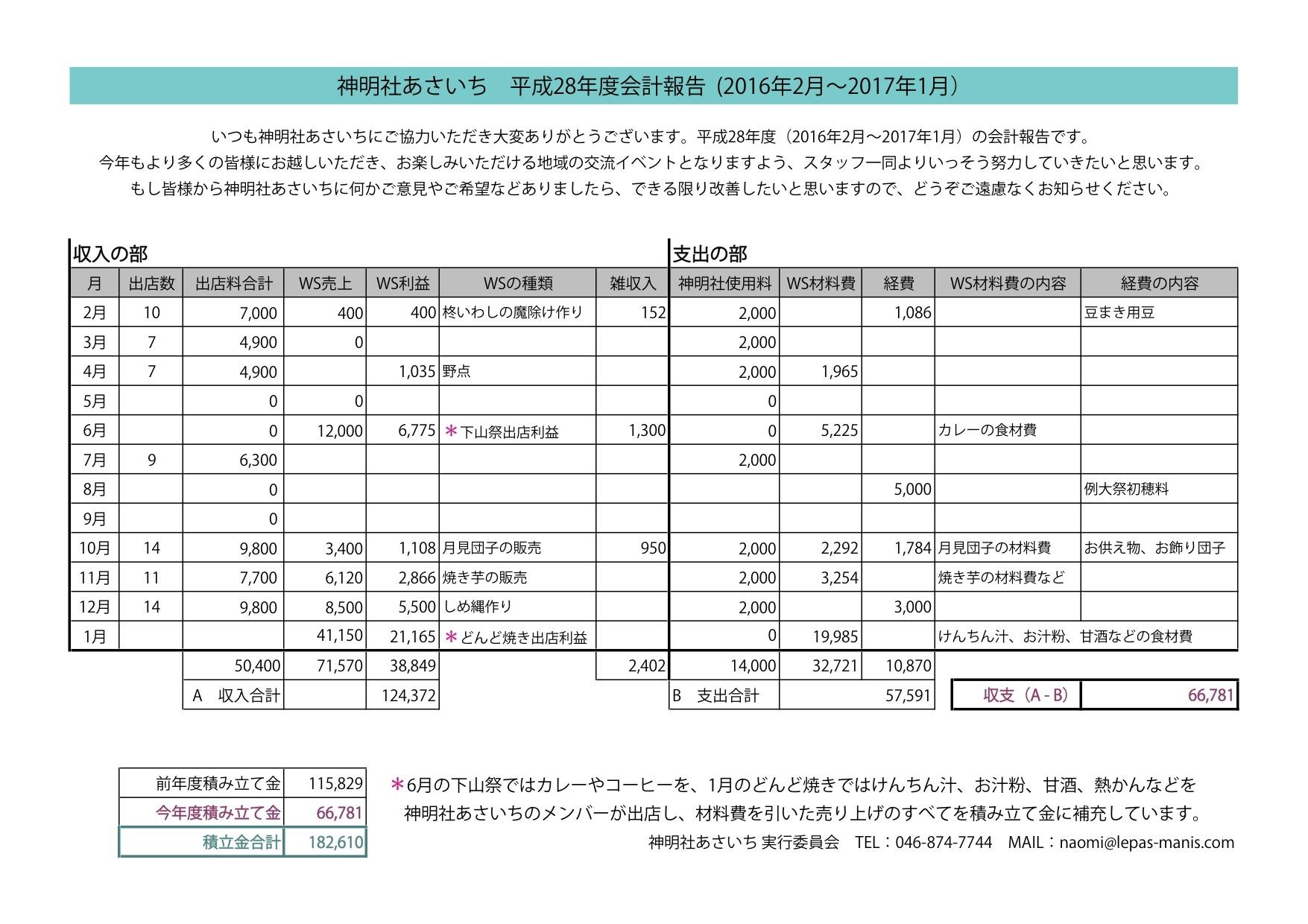 2016_会計報告