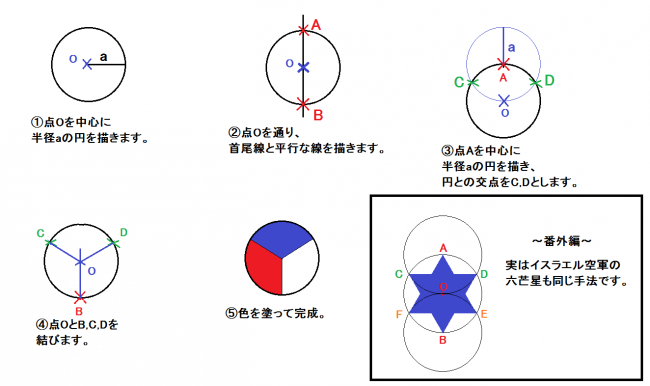 円の作図改