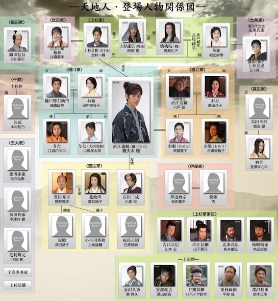 NHK大河ドラマ天地人 人物関係