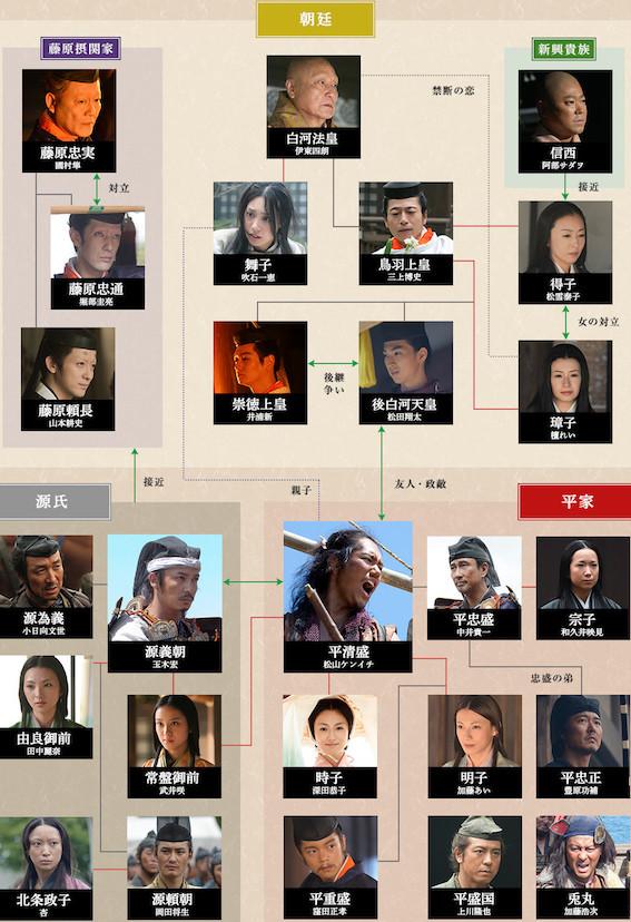 NHK大河ドラマ平清盛