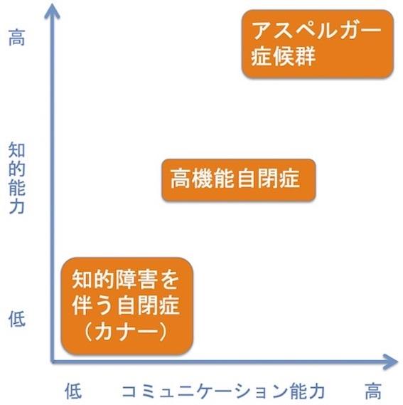 自閉症スペクトラムの概念 図