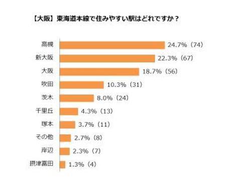 Graph_of_Preference_JRKyotoLine_Station.jpg