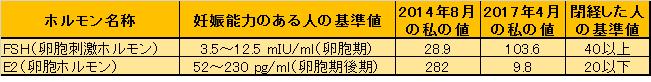 閉経判定4