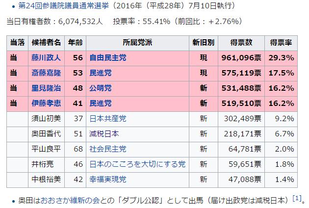 愛知県選挙区減税日本河村