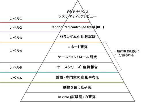 エビデンスのピラミッド_500