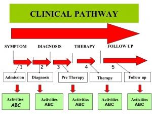 clinical-pathway-cot-selasa-23-638.jpg
