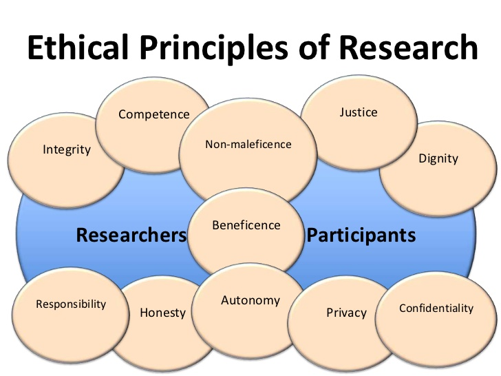 introduction-to-research-ethics-14-728.jpg
