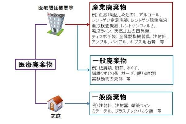 iryohaikibutu01.jpg