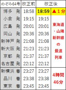 2017年3月ダイヤ改正のぞみ64号