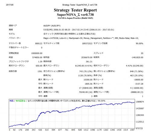 Strategy Tester_ SuperNOVA_Σ ver0_02