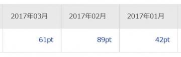 楽天リサーチ ポイント履歴 201703
