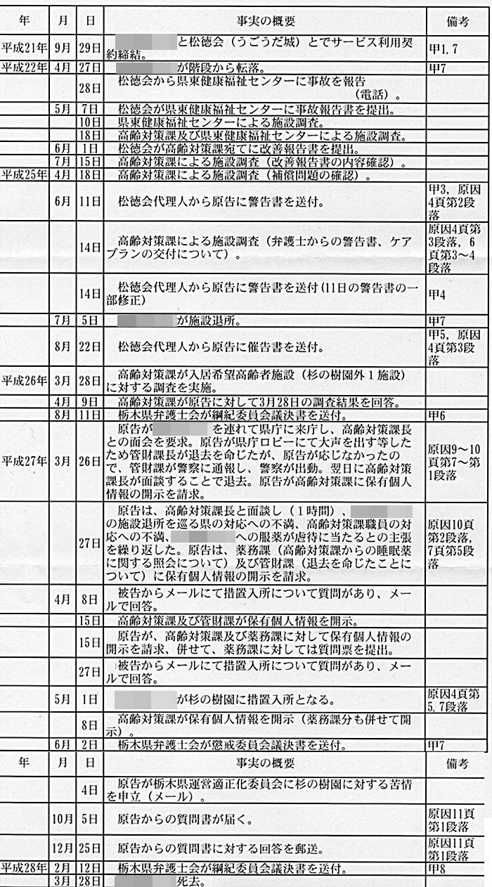 1準備書面 平野浩視弁護士 福田富一知事 栃木県