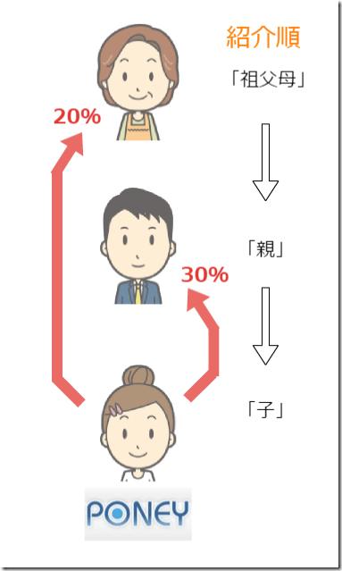 Poney友達紹介制度