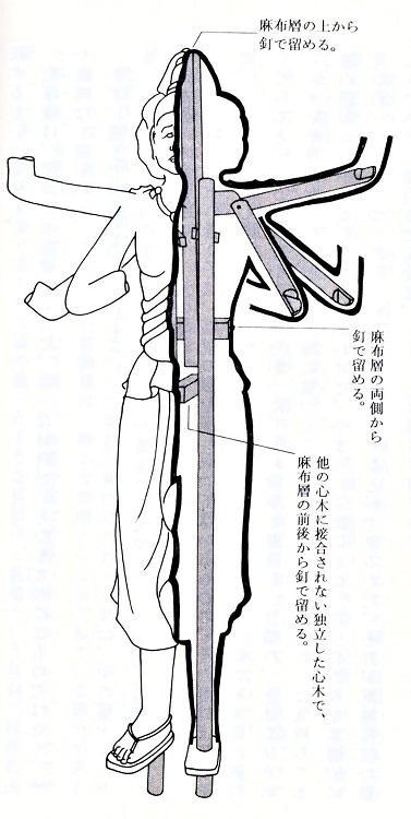阿修羅像の内部構造推定図~山崎隆之著「一度は拝したい奈良の仏像」掲載図