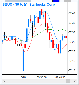 SBUX_30s_170328.png