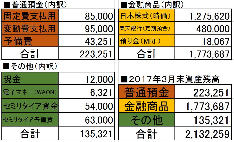 2017-03資産状況
