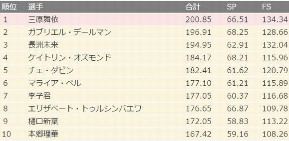 日刊スポーツ 結果(ブログ)