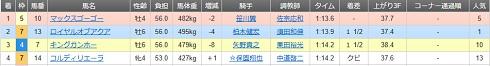 2017-04-21大井競馬結果