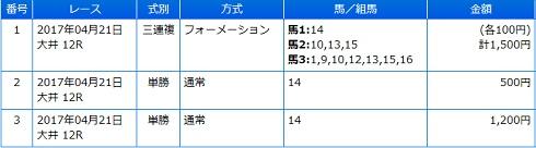 2017-04-21大井競馬