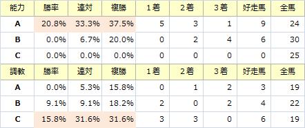 小倉大賞典_能力調教