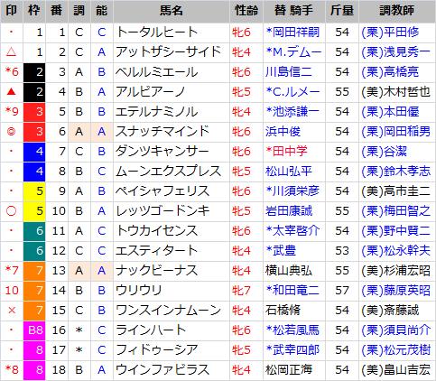 京都牝馬S_出馬表