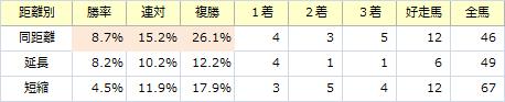 阪急杯_距離別