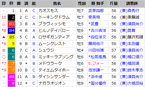 阪急杯_出馬表