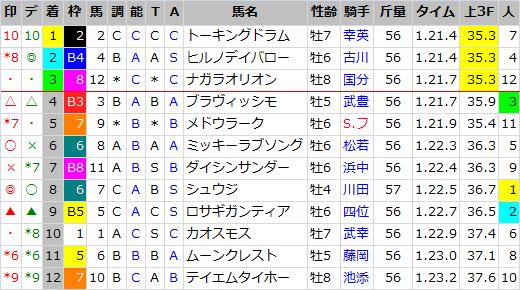 阪急杯_結果