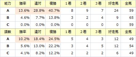 チューリップ賞_能力調教