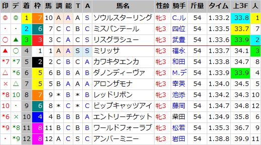 チューリップ賞_結果
