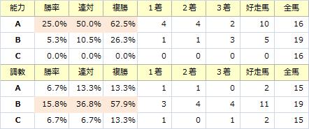 阪神大賞典_能力調教
