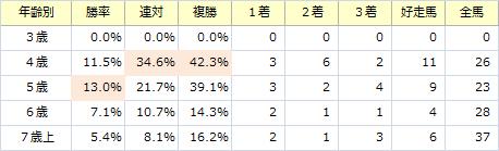 阪神大賞典_年齢別