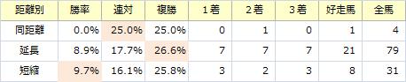 阪神大賞典_距離別