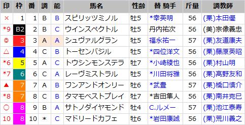阪神大賞典_出馬表