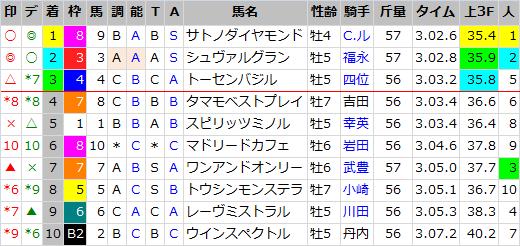 阪神大賞典_結果