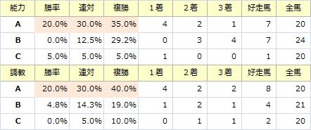 日経賞_能力調教