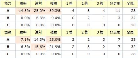 高松宮記念_能力調教