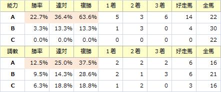 大阪杯_能力調教