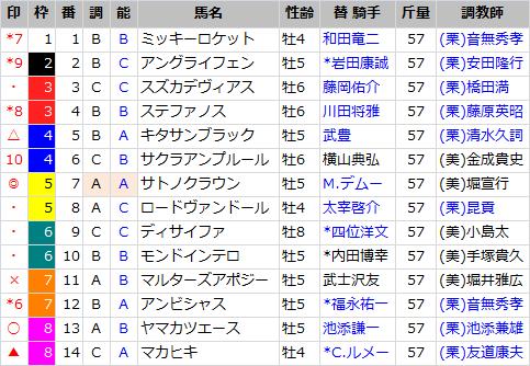 大阪杯_出馬表