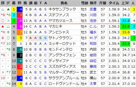 大阪杯_結果