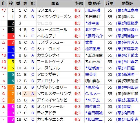 桜花賞_出馬表