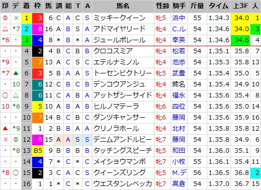 阪神牝馬S_結果