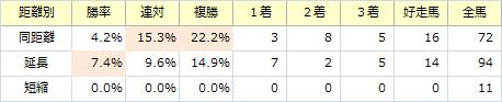 皐月賞_距離別