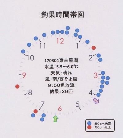 170304東古屋釣果 001