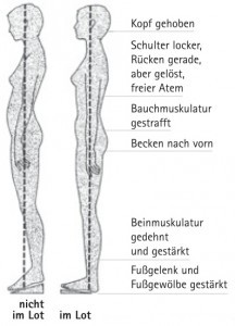 Minusabsatz-Haltung-216x300.jpg