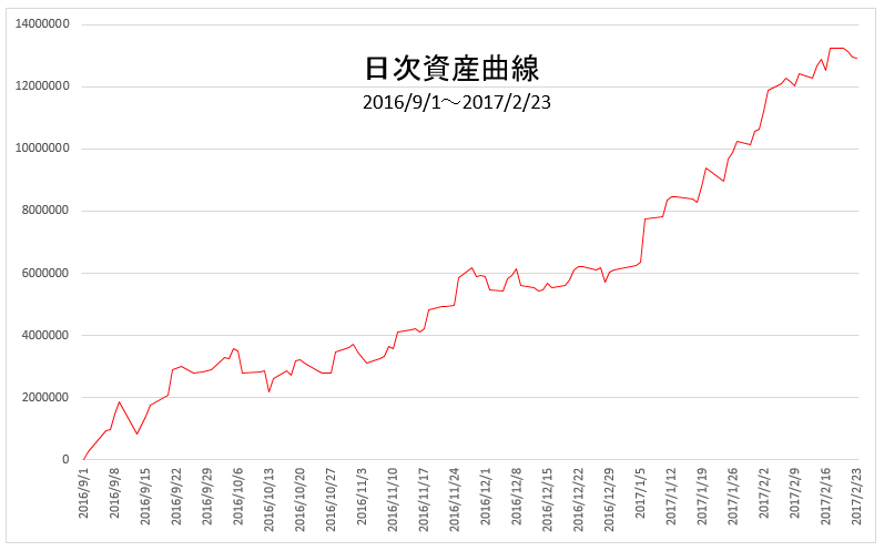 日次資産曲線